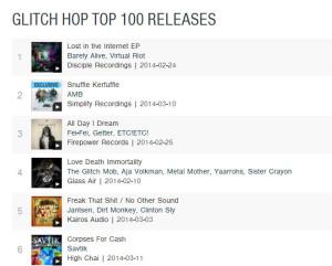 Top 10 GlitchHop Albums - 03.18.14